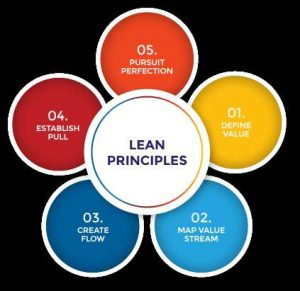 Contrasting Theory of Constraints and Lean Manufacturing